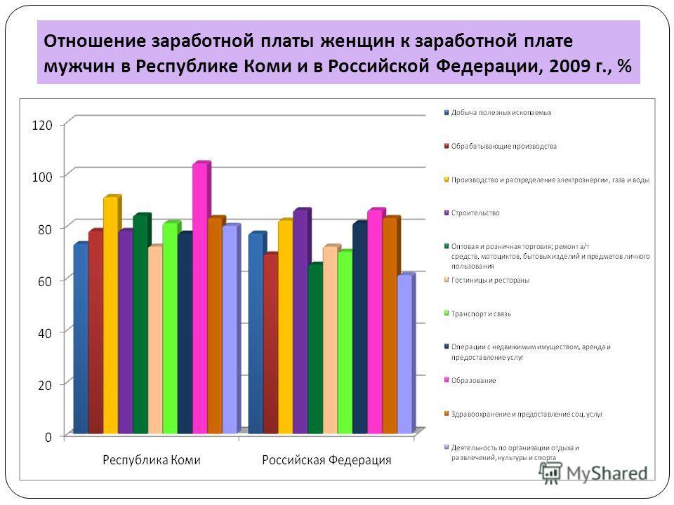 Отношение заработной платы женщин к заработной плате мужчин в Республике Коми и в Российской Федерации, 2009 г., %