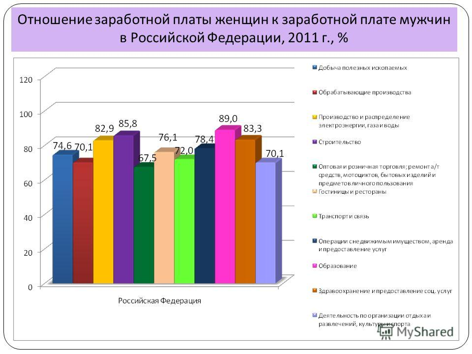 Отношение заработной платы женщин к заработной плате мужчин в Российской Федерации, 2011 г., %