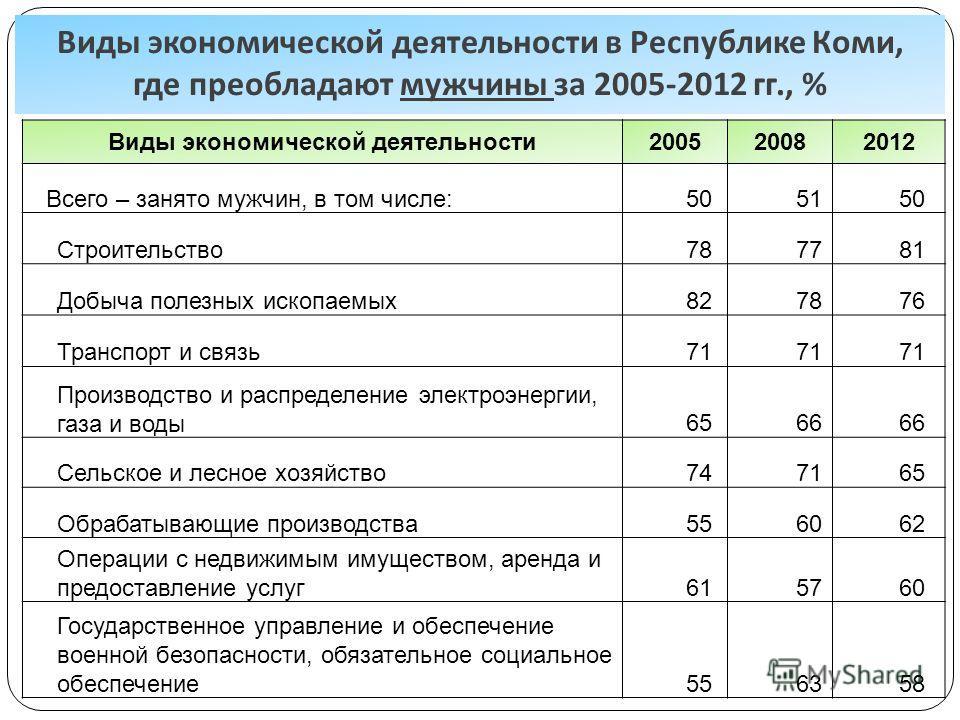 Виды экономической деятельности в Республике Коми, где преобладают мужчины за 2005-2012 гг., % Виды экономической деятельности200520082012 Всего – занято мужчин, в том числе:505150 Строительство787781 Добыча полезных ископаемых827876 Транспорт и связ