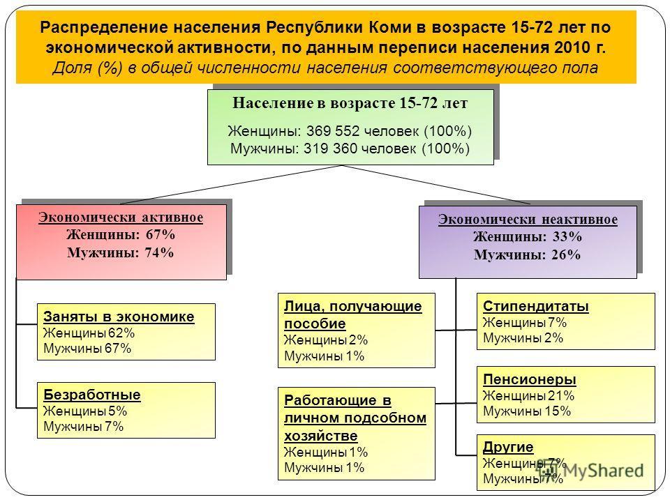 Распределение населения Республики Коми в возрасте 15-72 лет по экономической активности, по данным переписи населения 2010 г. Доля (%) в общей численности населения соответствующего пола Население в возрасте 15-72 лет Женщины: 369 552 человек (100%)