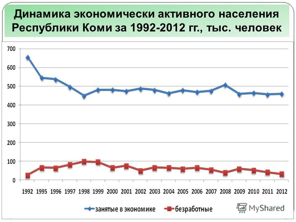 Динамика экономически активного населения Республики Коми за 1992-2012 гг., тыс. человек
