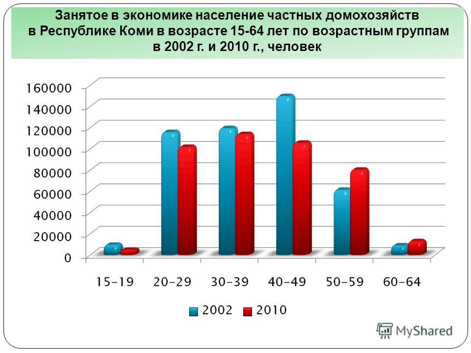 Занятое в экономике население частных домохозяйств в Республике Коми в возрасте 15-64 лет по возрастным группам в 2002 г. и 2010 г., человек
