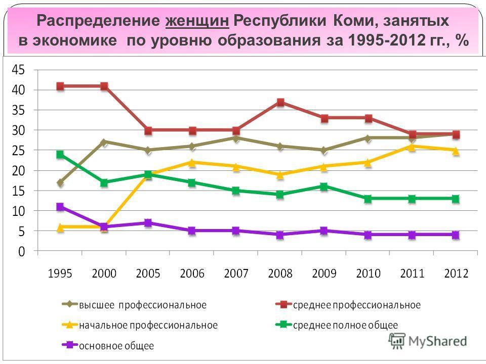 Распределение женщин Республики Коми, занятых в экономике по уровню образования за 1995-2012 гг., %