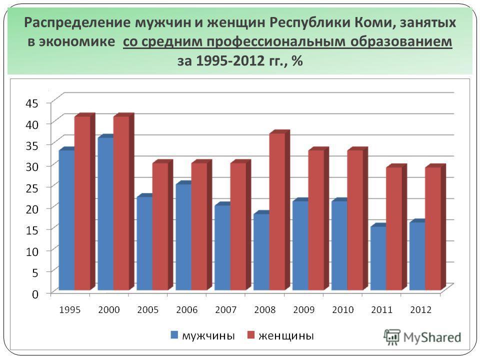 Распределение мужчин и женщин Республики Коми, занятых в экономике со средним профессиональным образованием за 1995-2012 гг., %