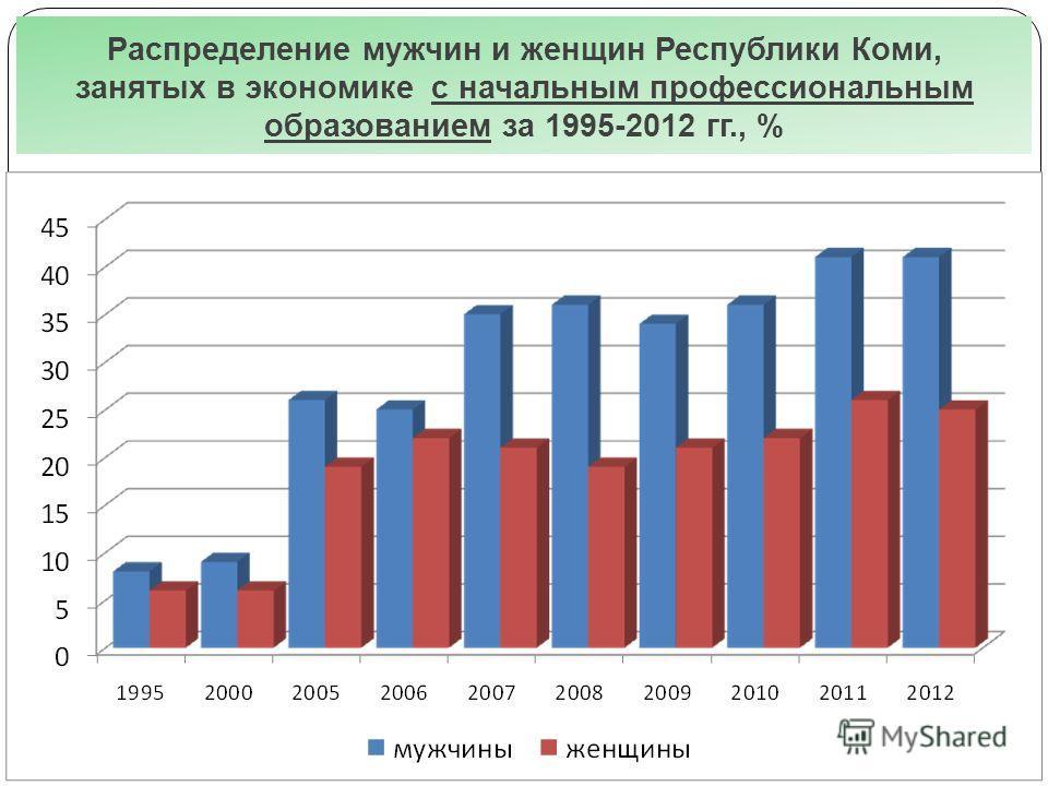 Распределение мужчин и женщин Республики Коми, занятых в экономике с начальным профессиональным образованием за 1995-2012 гг., %
