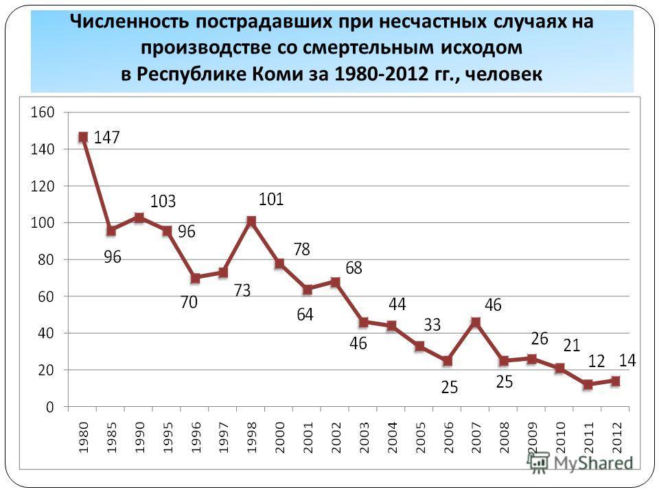 Численность пострадавших при несчастных случаях на производстве со смертельным исходом в Республике Коми за 1980-2012 гг., человек