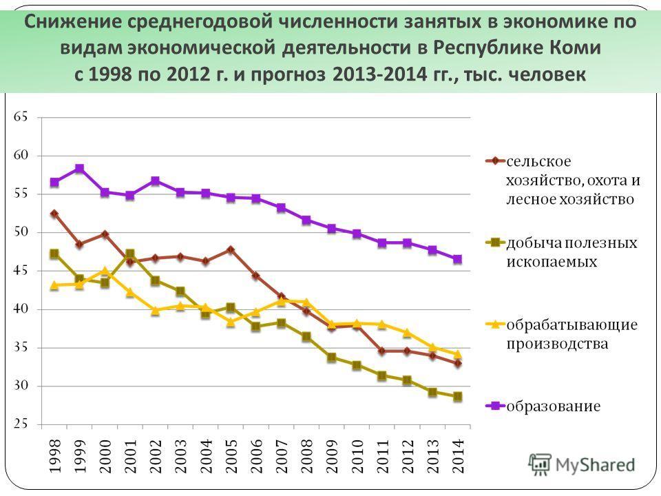 Снижение среднегодовой численности занятых в экономике по видам экономической деятельности в Республике Коми с 1998 по 2012 г. и прогноз 2013-2014 гг., тыс. человек