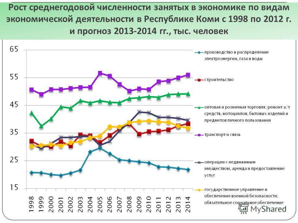 Рост среднегодовой численности занятых в экономике по видам экономической деятельности в Республике Коми с 1998 по 2012 г. и прогноз 2013-2014 гг., тыс. человек