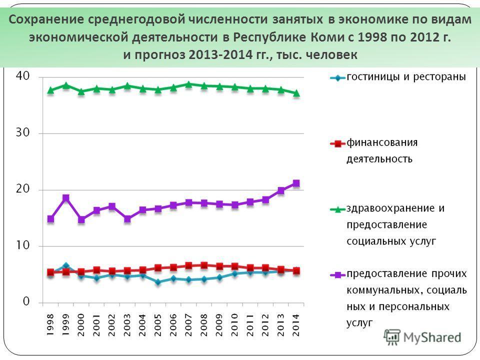 Сохранение среднегодовой численности занятых в экономике по видам экономической деятельности в Республике Коми с 1998 по 2012 г. и прогноз 2013-2014 гг., тыс. человек