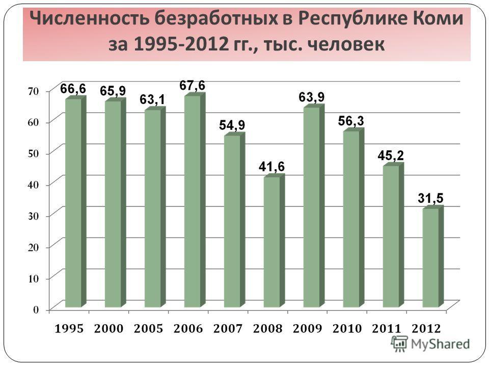 Численность безработных в Республике Коми за 1995-2012 гг., тыс. человек