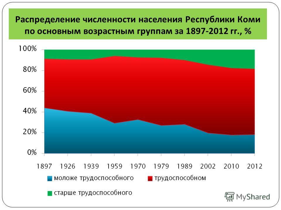 Распределение численности населения Республики Коми по основным возрастным группам за 1897-2012 гг., %