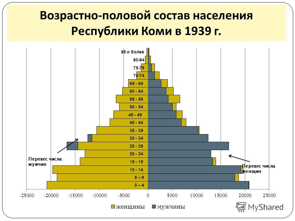 Возрастно - половой состав населения Республики Коми в 1939 г.