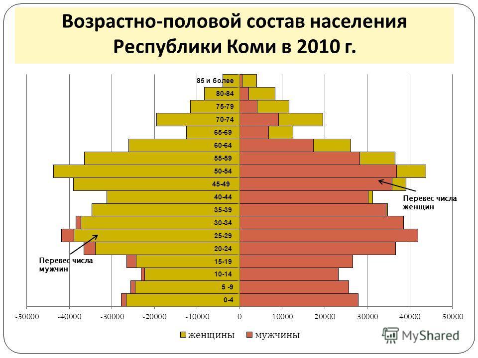 Возрастно - половой состав населения Республики Коми в 2010 г.