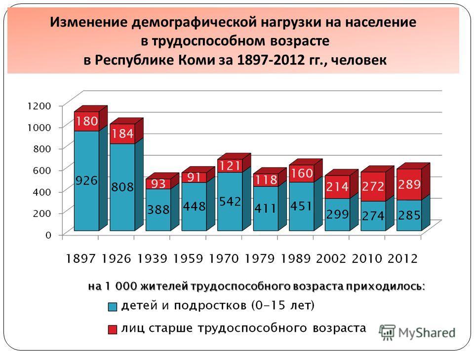 Изменение демографической нагрузки на население в трудоспособном возрасте в Республике Коми за 1897-2012 гг., человек