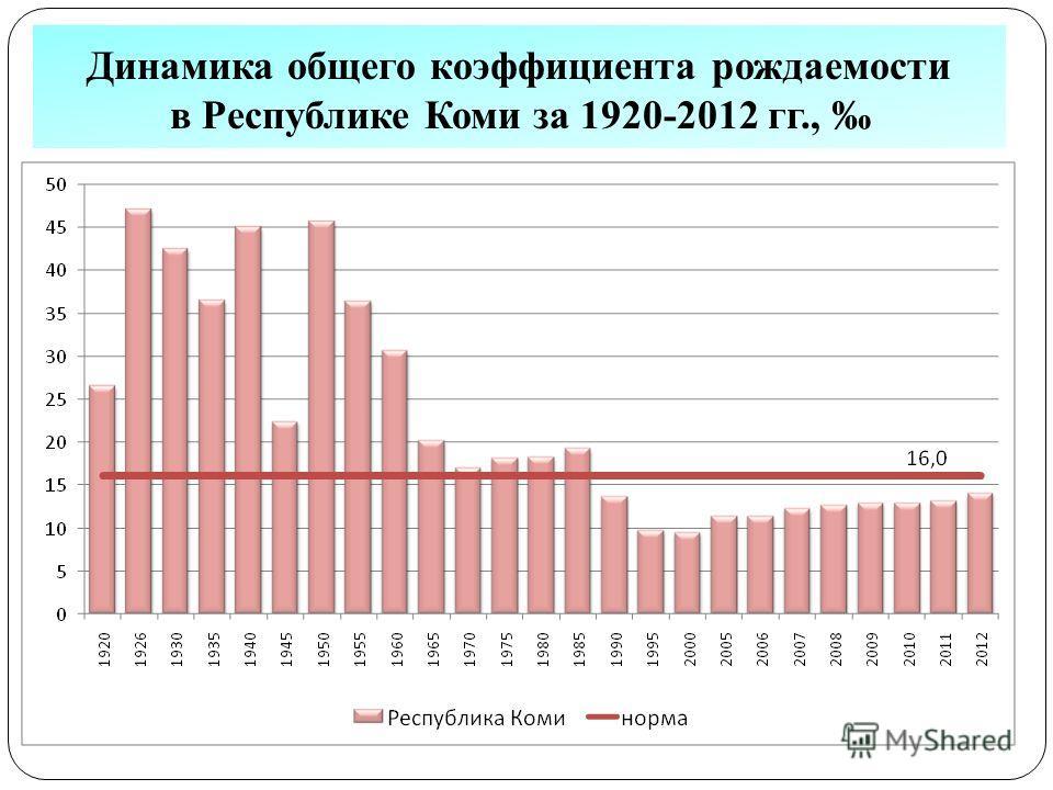 Динамика общего коэффициента рождаемости в Республике Коми за 1920-2012 гг.,