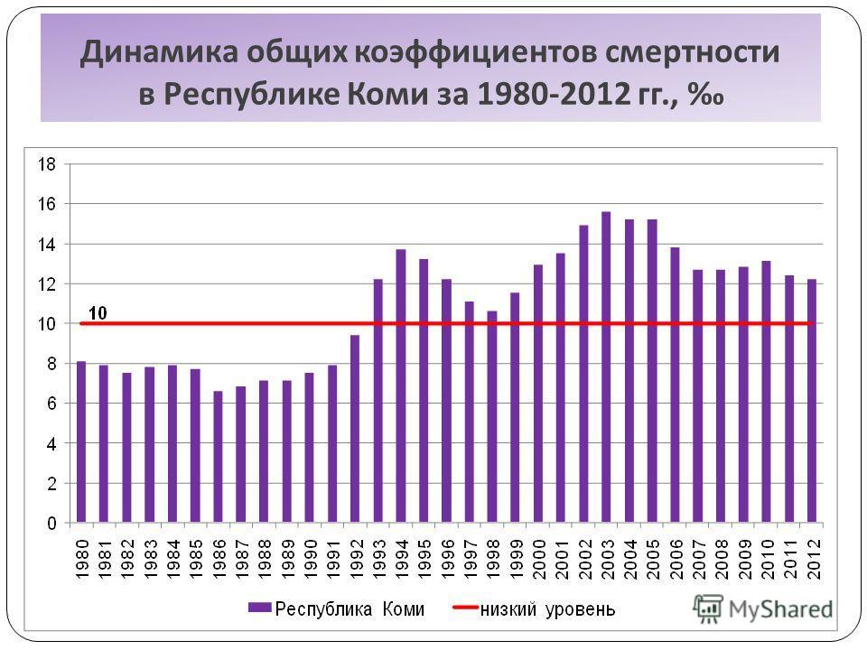 Динамика общих коэффициентов смертности в Республике Коми за 1980-2012 гг.,