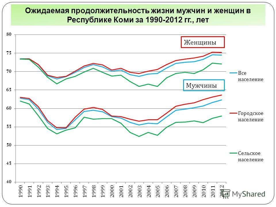 Ожидаемая продолжительность жизни мужчин и женщин в Республике Коми за 1990-2012 гг., лет