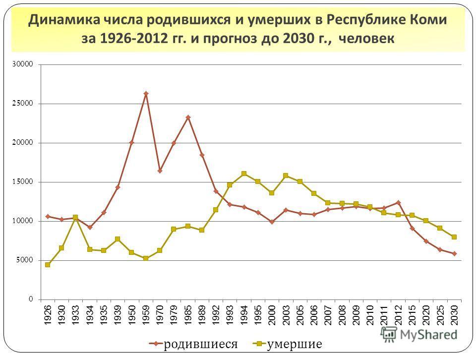 Динамика числа родившихся и умерших в Республике Коми за 1926-2012 гг. и прогноз до 2030 г., человек