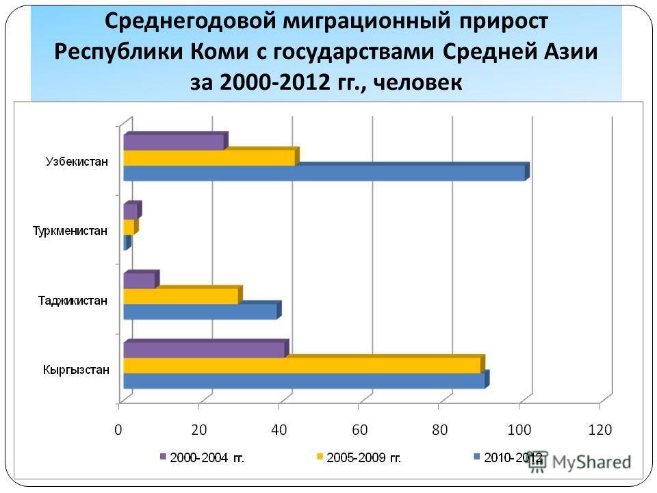 Среднегодовой миграционный прирост Республики Коми с государствами Средней Азии за 2000-2012 гг., человек