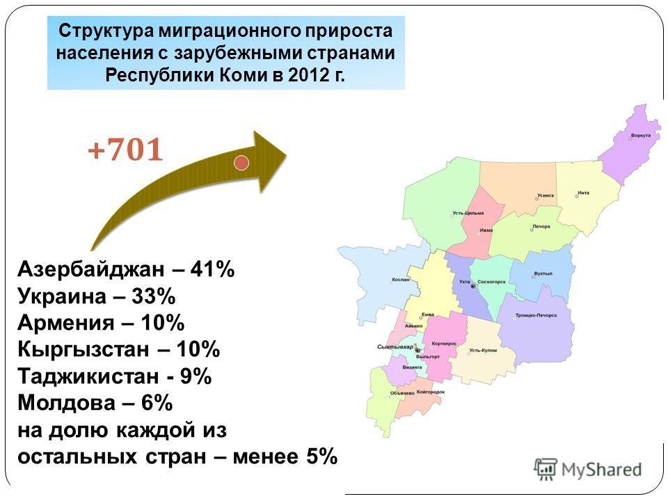 +701 Структура миграционного прироста населения с зарубежными странами Республики Коми в 2012 г. Азербайджан – 41% Украина – 33% Армения – 10% Кыргызстан – 10% Таджикистан - 9% Молдова – 6% на долю каждой из остальных стран – менее 5%