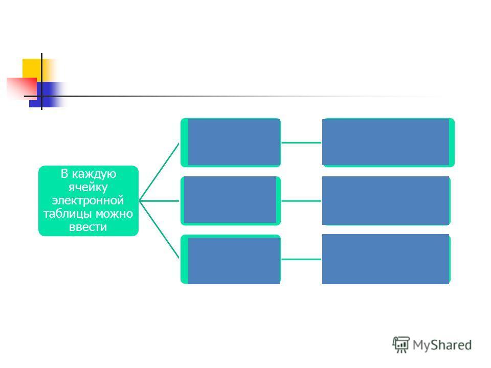 В каждую ячейку электронной таблицы можно ввести число Последователь- ность цифр формулу Последовательность символов, начинающаяся со знака «=» текст Последовательность символов, не являющаяся ни числом, ни формулой