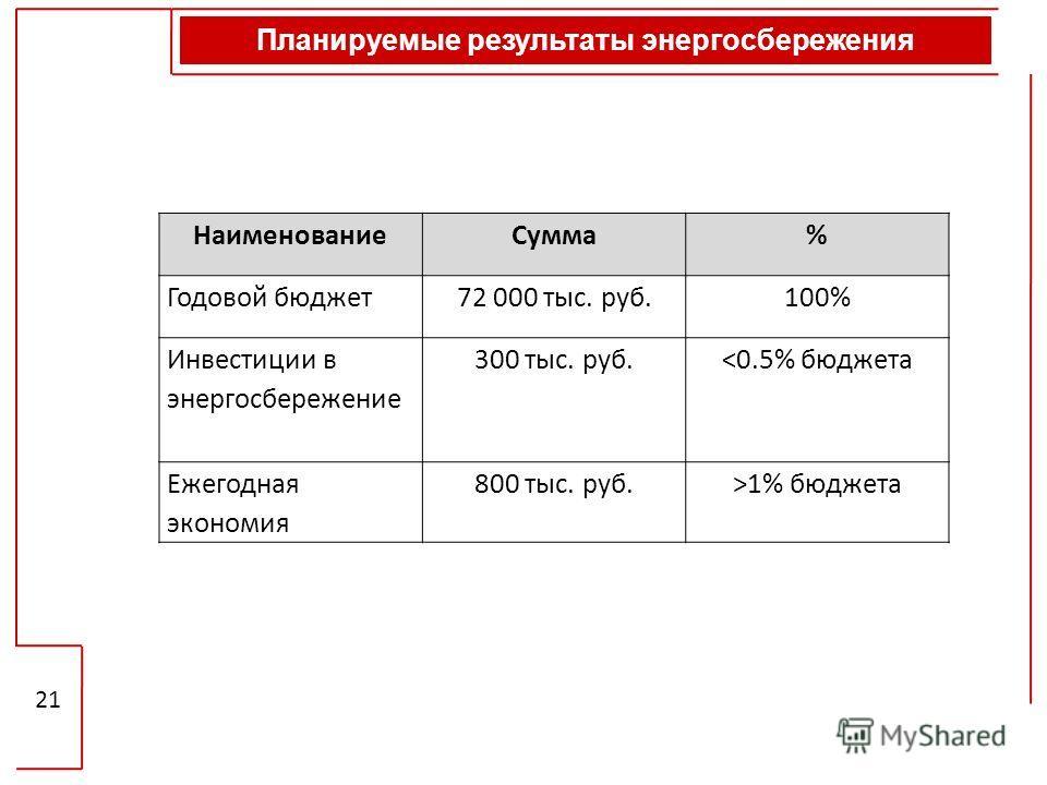 Планируемые результаты энергосбережения 21 НаименованиеСумма% Годовой бюджет72 000 тыс. руб.100% Инвестиции в энергосбережение 300 тыс. руб.1% бюджета