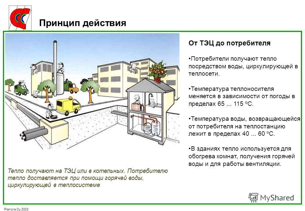 Planora Oy 2003 Принцип действия От ТЭЦ до потребителя Потребители получают тепло посредством воды, циркулирующей в теплосети. Температура теплоносителя меняется в зависимости от погоды в пределах 65... 115 ºC. Температура воды, возвращающейся от пот