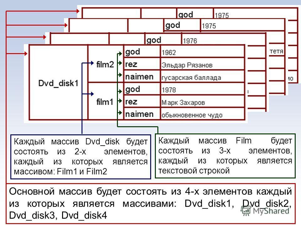 Основной массив будет состоять из 4-х элементов каждый из которых является массивами: Dvd_disk1, Dvd_disk2, Dvd_disk3, Dvd_disk4 Каждый массив Dvd_disk будет состоять из 2-х элементов, каждый из которых является массивом: Film1 и Film2 Каждый массив