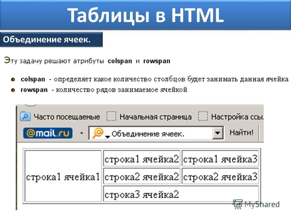 Таблицы в HTML Объединение ячеек.