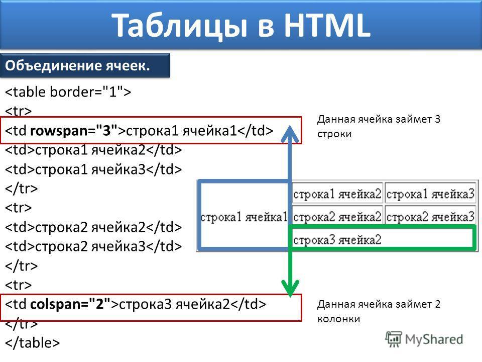 Таблицы в HTML Объединение ячеек. строка1 ячейка1 строка1 ячейка2 строка1 ячейка3 строка2 ячейка2 строка2 ячейка3 строка3 ячейка2 Данная ячейка займет 3 строки Данная ячейка займет 2 колонки