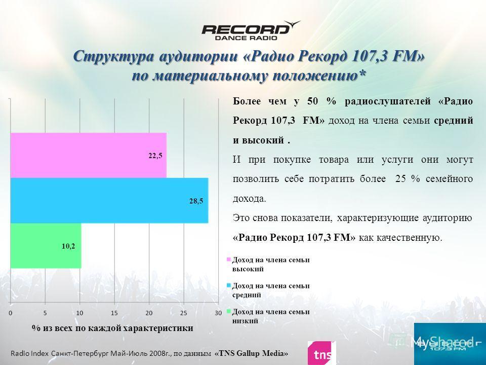 Структура аудитории «Радио Рекорд 107,3 FM» по материальному положению* Структура аудитории «Радио Рекорд 107,3 FM» по материальному положению* Radio Index Санкт-Петербург Май-Июль 2008г., по данным «TNS Gallup Media» Более чем у 50 % радиослушателей