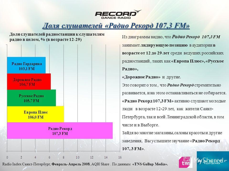 Доля слушателей радиостанции к слушателям радио в целом, % (в возрасте 12-29) Radio Index Санкт-Петербург, Февраль-Апрель 2008, AQH Share. По данным «TNS Gallup Media». Доля слушателей «Радио Рекорд 107,3 FM» Из диаграммы видно, что Радио Рекорд 107,