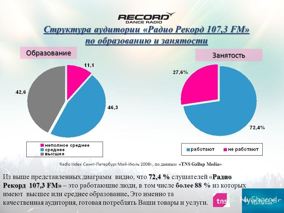 Структура аудитории «Радио Рекорд 107,3 FM» по образованию и занятости Образование Занятость Radio Index Санкт-Петербург Май-Июль 2008г., по данным «TNS Gallup Media» 72,4 %Радио Рекорд 107,3 FM». Из выше представленных диаграмм видно, что 72,4 % слу