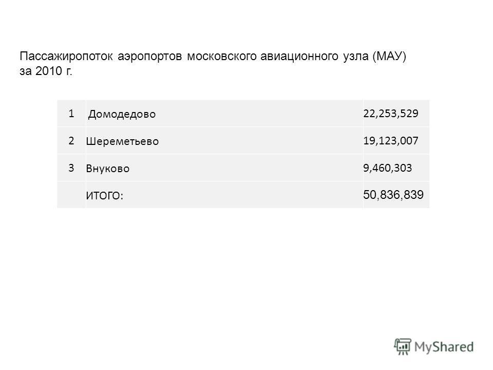 Пассажиропоток аэропортов московского авиационного узла (МАУ) за 2010 г. 1 Домодедово22,253,529 2Шереметьево19,123,007 3Внуково9,460,303 ИТОГО: 50,836,839