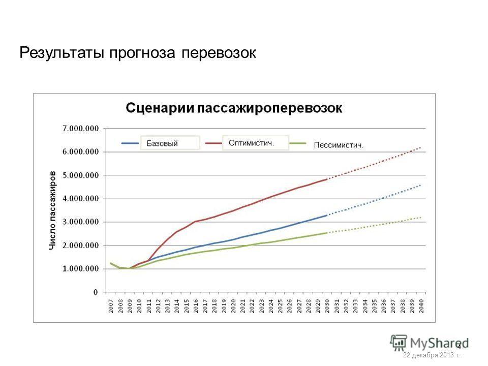 Результаты прогноза перевозок 22 декабря 2013 г. 4