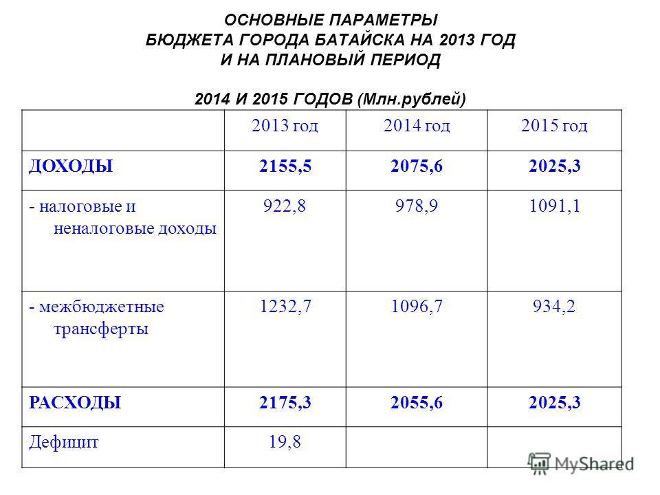 ОСНОВНЫЕ ПАРАМЕТРЫ БЮДЖЕТА ГОРОДА БАТАЙСКА НА 2013 ГОД И НА ПЛАНОВЫЙ ПЕРИОД 2014 И 2015 ГОДОВ (Млн.рублей) 2013 год2014 год2015 год ДОХОДЫ2155,52075,62025,3 - налоговые и неналоговые доходы 922,8978,91091,1 - межбюджетные трансферты 1232,71096,7934,2