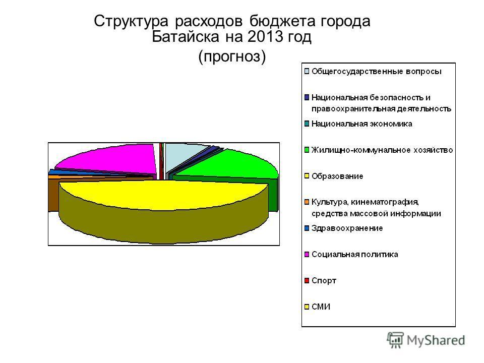 Структура расходов бюджета города Батайска на 2013 год (прогноз)