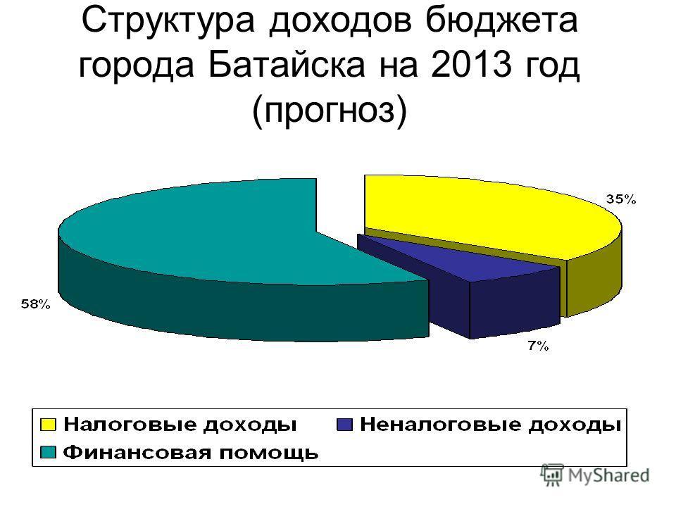 Структура доходов бюджета города Батайска на 2013 год (прогноз)