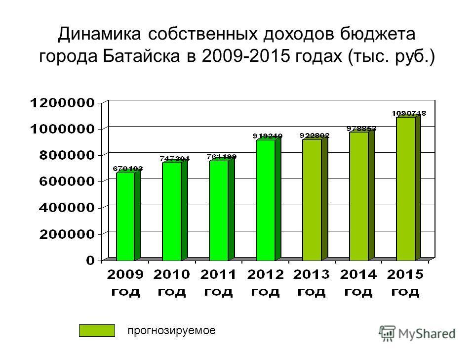 Динамика собственных доходов бюджета города Батайска в 2009-2015 годах (тыс. руб.) прогнозируемое