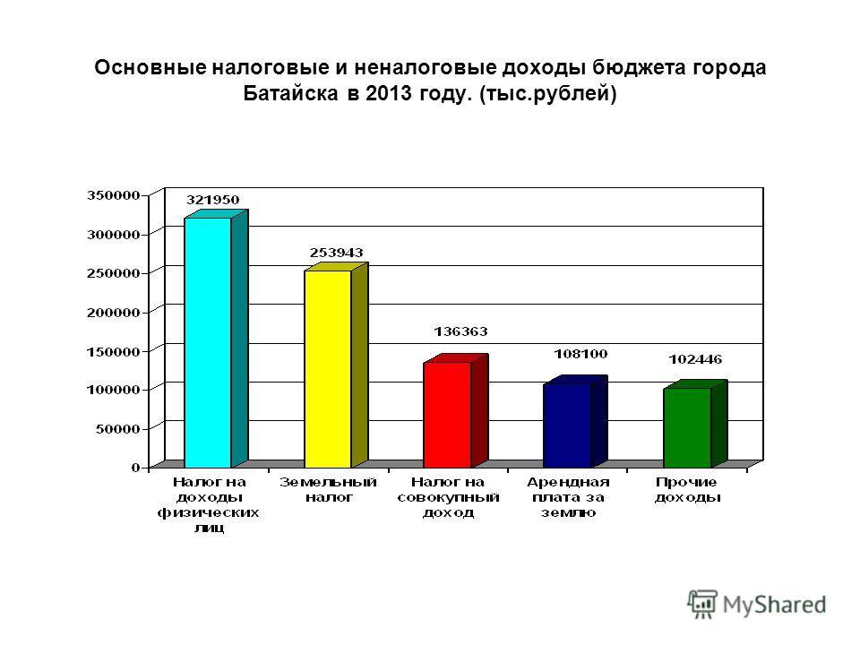 Основные налоговые и неналоговые доходы бюджета города Батайска в 2013 году. (тыс.рублей)