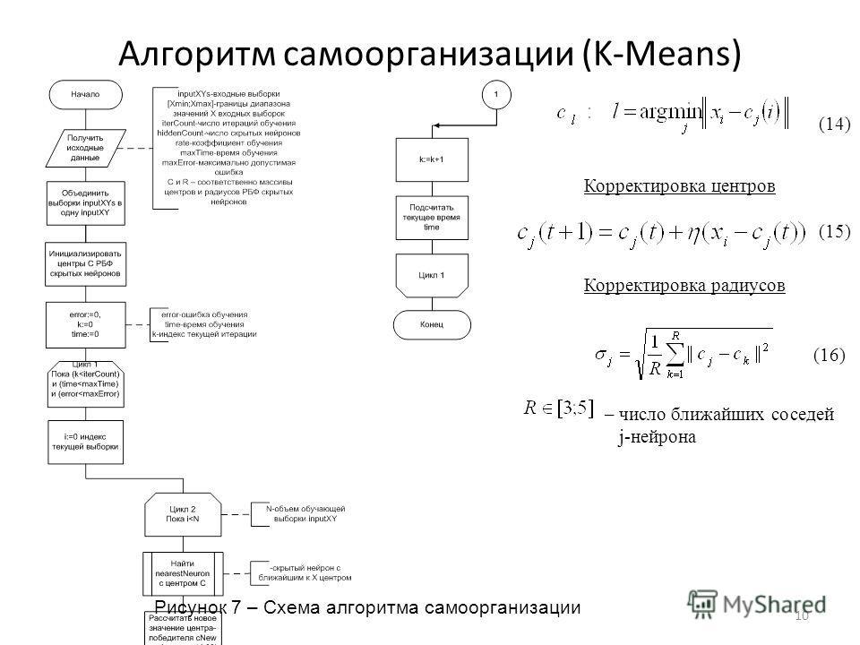 Алгоритм самоорганизации (K-Means) 10 Рисунок 7 – Схема алгоритма самоорганизации (15) (14) Корректировка центров Корректировка радиусов – число ближайших соседей j-нейрона (16)