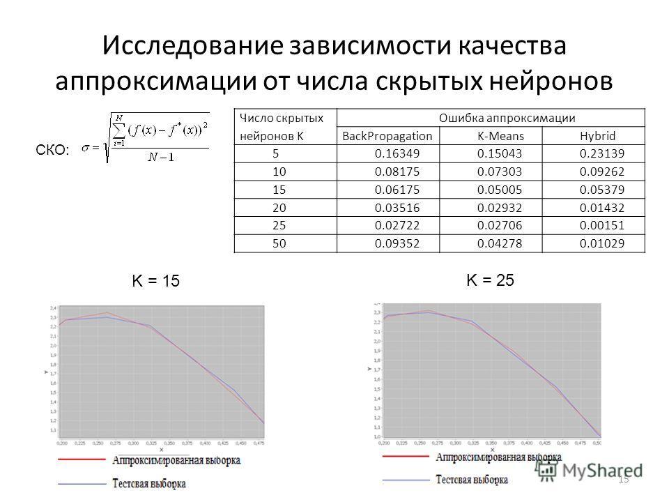 Исследование зависимости качества аппроксимации от числа скрытых нейронов СКО: Число скрытых нейронов K Ошибка аппроксимации BackPropagation K-MeansHybrid 50.163490.150430.23139 100.081750.073030.09262 150.061750.050050.05379 200.035160.029320.01432