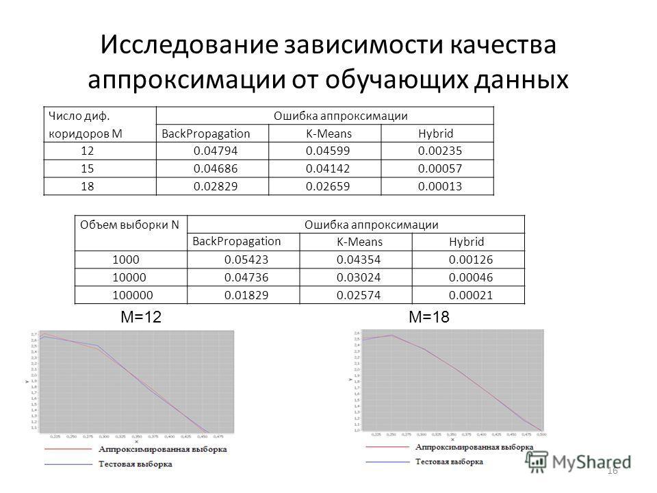 Исследование зависимости качества аппроксимации от обучающих данных Число диф. коридоров M Ошибка аппроксимации BackPropagation K-MeansHybrid 120.047940.045990.00235 150.046860.041420.00057 180.028290.026590.00013 Объем выборки N Ошибка аппроксимации