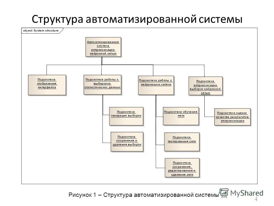 Структура автоматизированной системы 4 Рисунок 1 – Структура автоматизированной системы