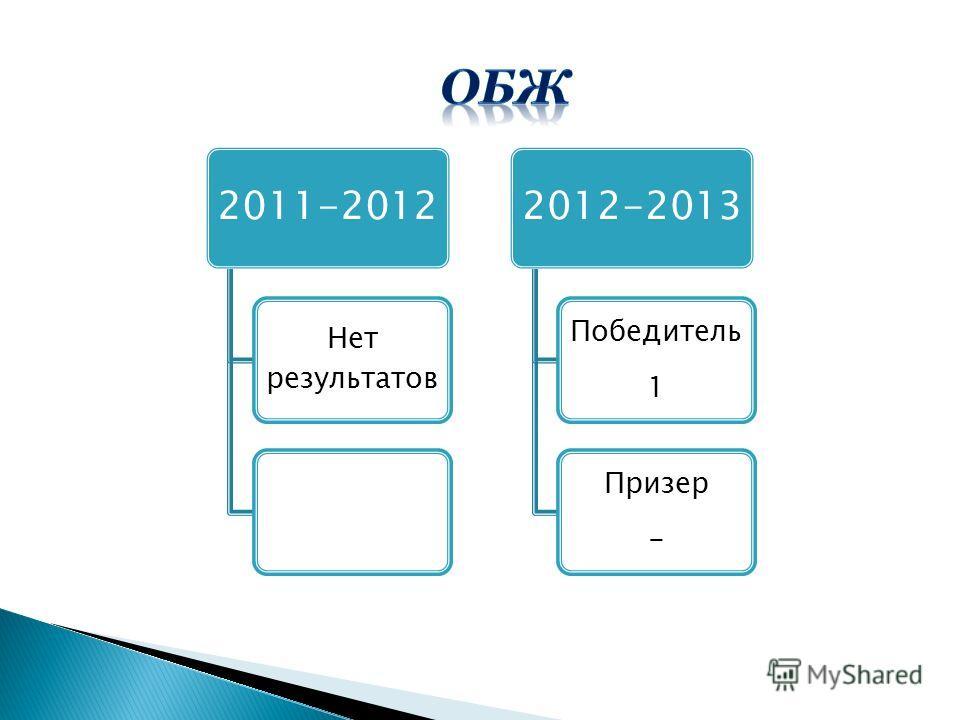2011-2012 Нет результатов 2012-2013 Победитель 1 Призер -