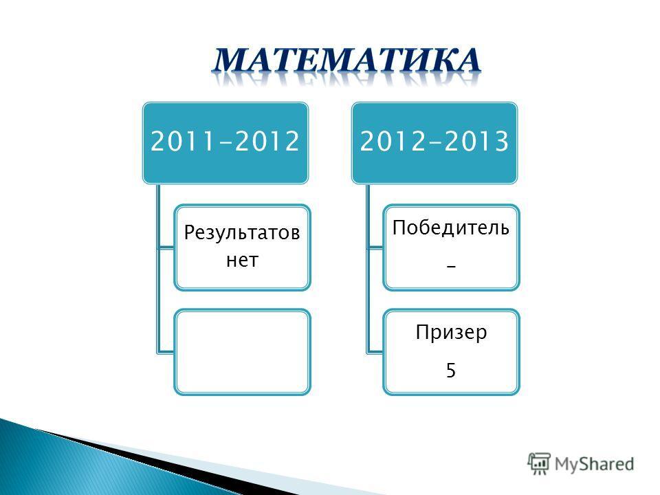2011-2012 Результатов нет 2012-2013 Победитель - Призер 5