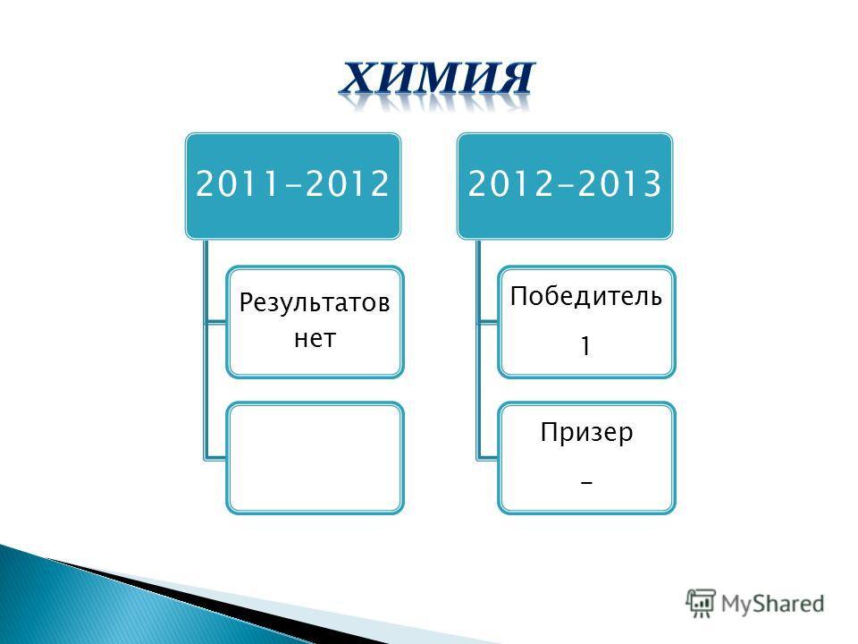 2011-2012 Результатов нет 2012-2013 Победитель 1 Призер -