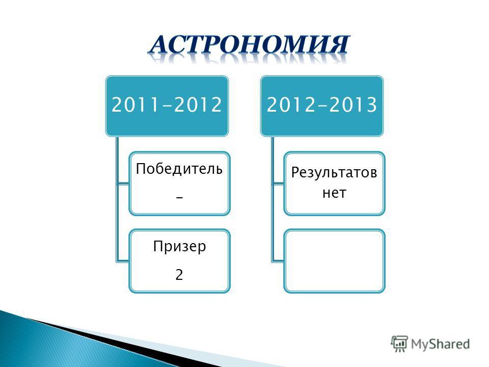 2011-2012 Победитель - Призер 2 2012-2013 Результатов нет