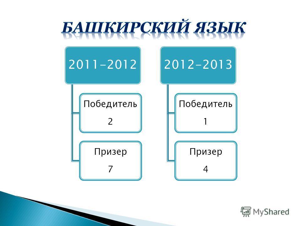 2011-2012 Победитель 2 Призер 7 2012-2013 Победитель 1 Призер 4