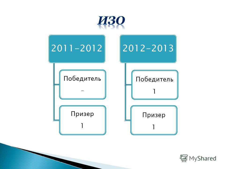 2011-2012 Победитель - Призер 1 2012-2013 Победитель 1 Призер 1